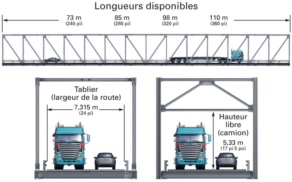 Longueurs-Disponible