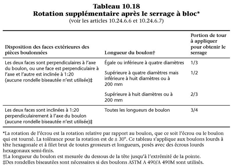 Tableau-10-18