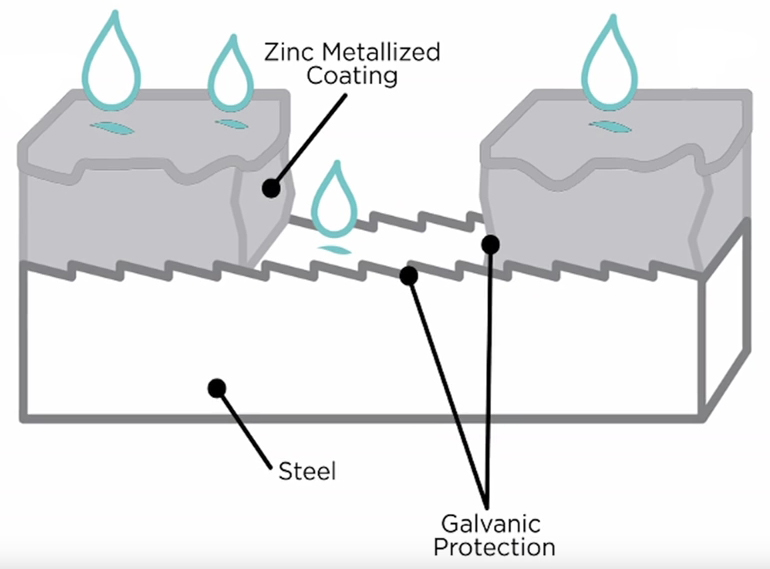 How Does a Metallized Coating Protect the Steel Substrate?