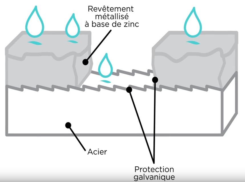Comment la métallisation protège-t-elle le substrat en acier?