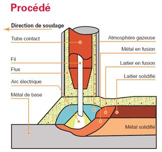 Connaissez-vous le procédé de soudage à l'arc submergé?