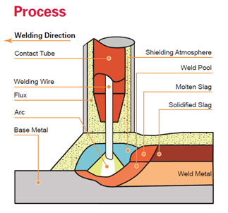 Are you aware of the submerged arc welding process?